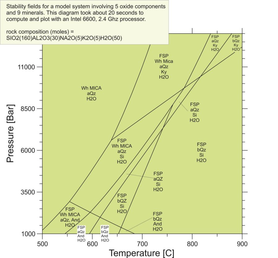 Labeled Phase Diagram