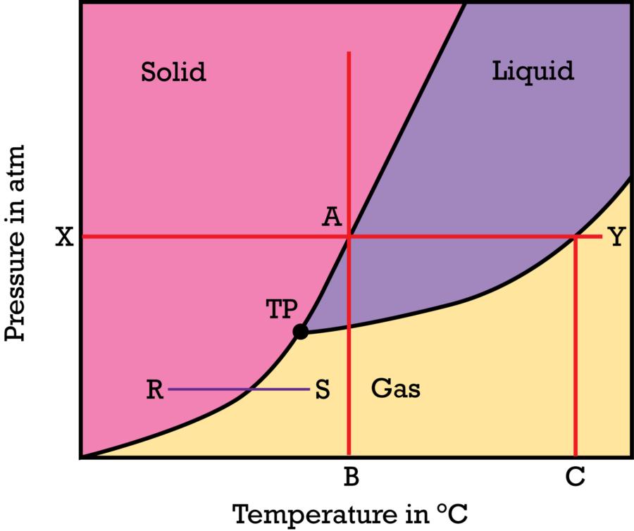 Melting Point Phase Diagram