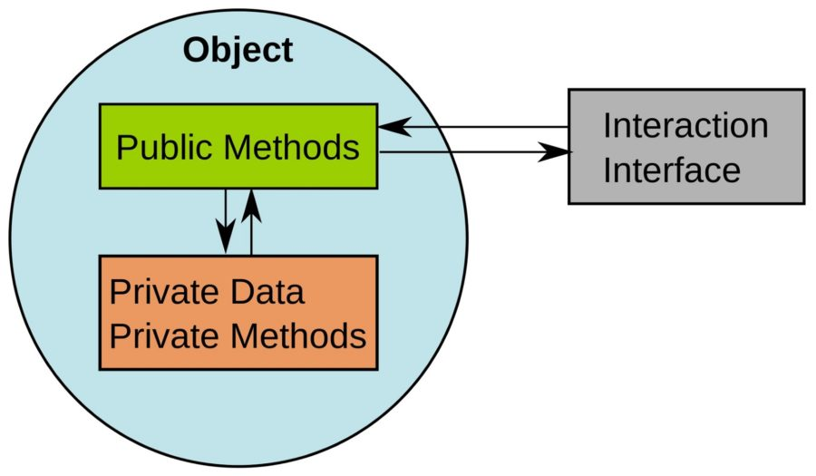 Object Diagram Programming