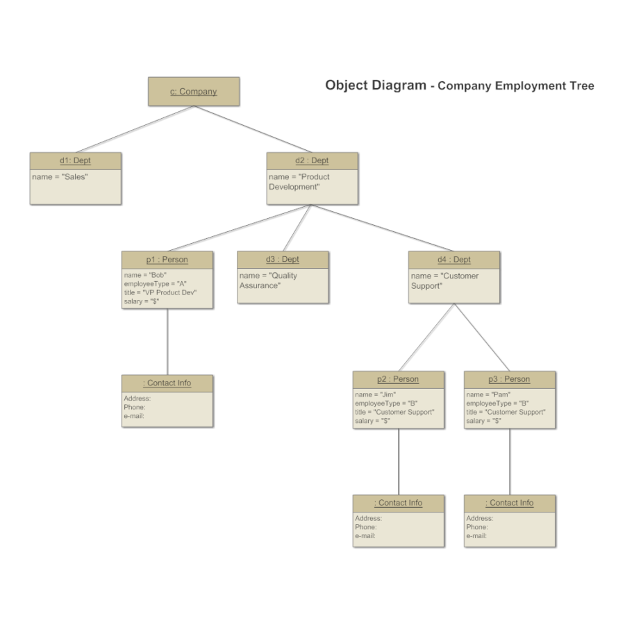 Object Diagram Tutorial