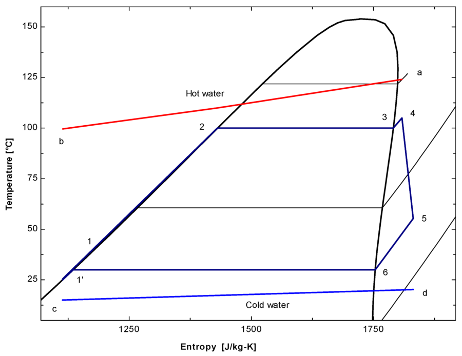 Organic Rankine Cycle T-s Diagram