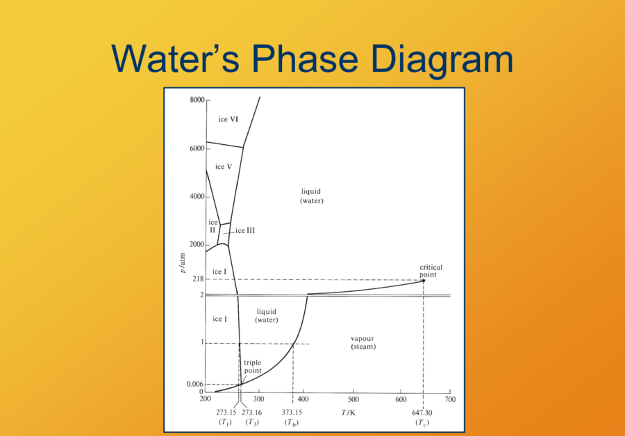 Phase Change Diagram for Water