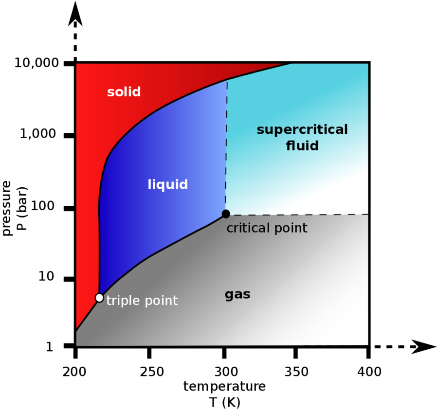 Phase Diagram Critical Point