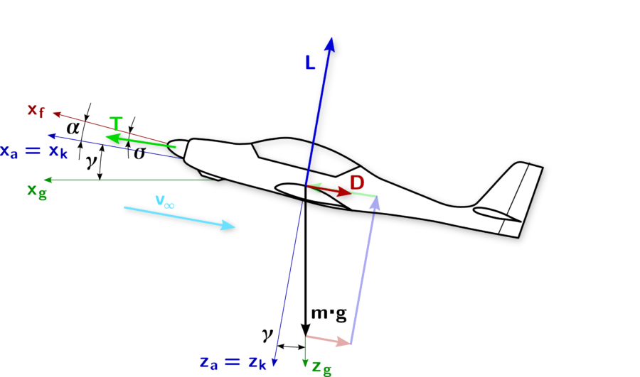 Plane Force Diagram