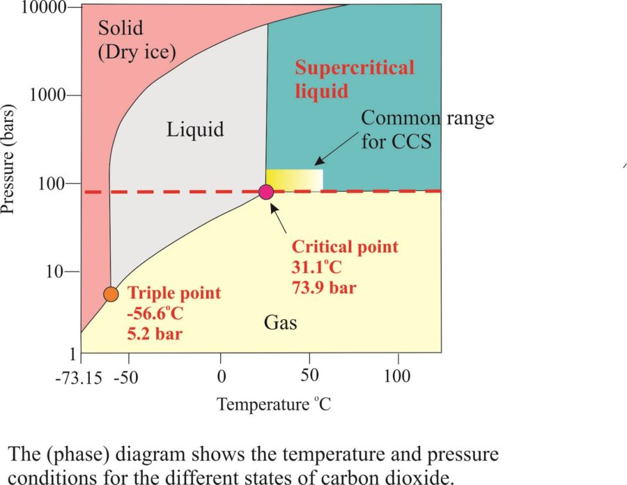 Solid CO2 Phase Diagram