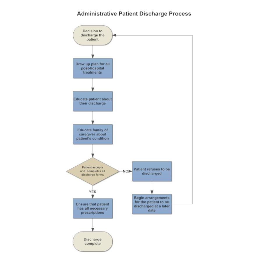 Swimlane Diagram Patient Discharge