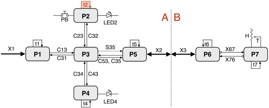 Data Flow Diagrams Timer