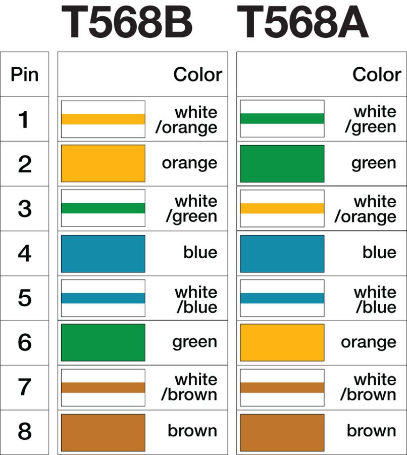 Ethernet Cat 5 Wire Diagram