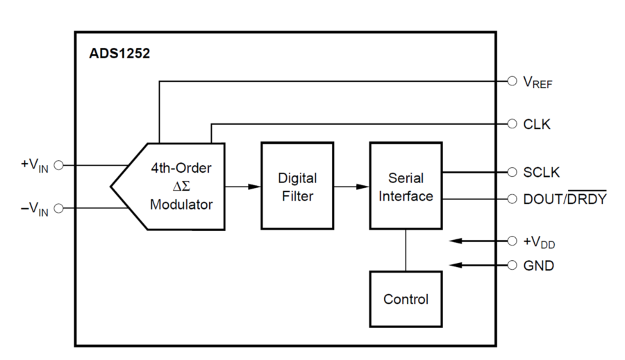 Simple Block Diagram