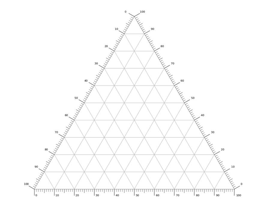 Ternary Phase Diagram Blank Template