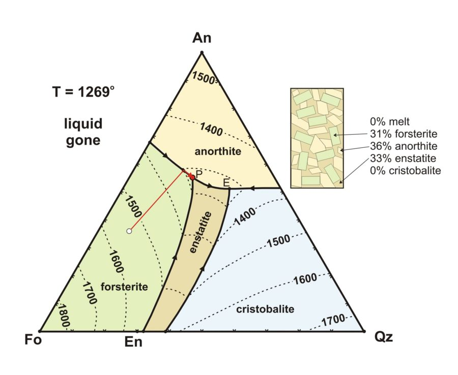 Ternary Phase Diagram Cooling Path