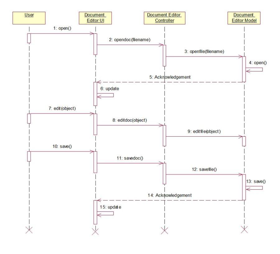 UML Sequence Diagram Generator