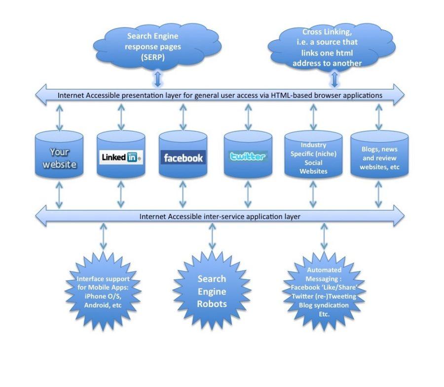 Website Data Flow Diagrams