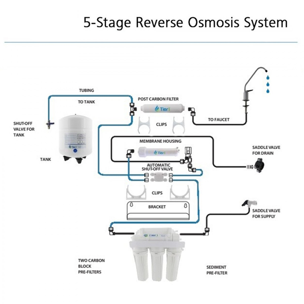5 Stage Reverse Water System Osmosis Diagram