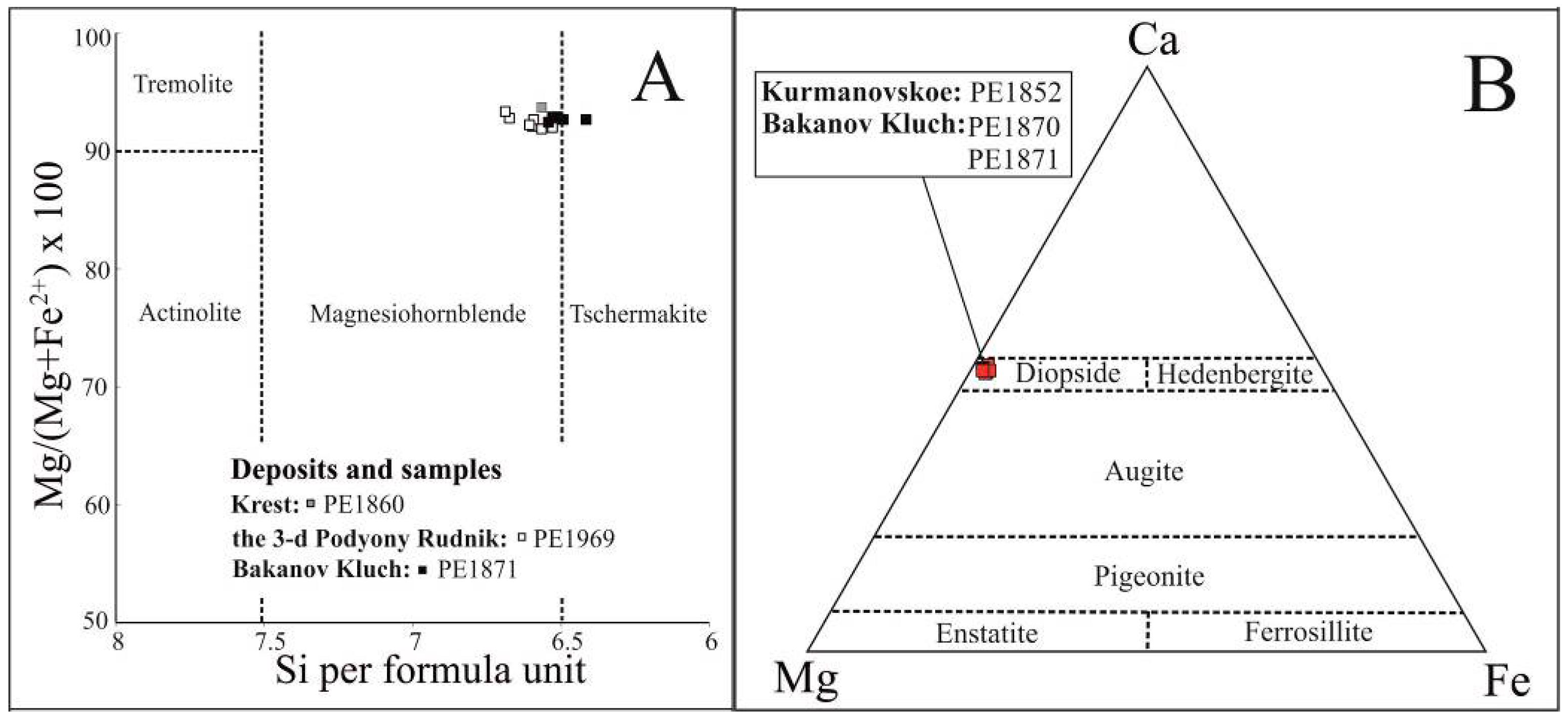 Amphibole Ternary Diagram