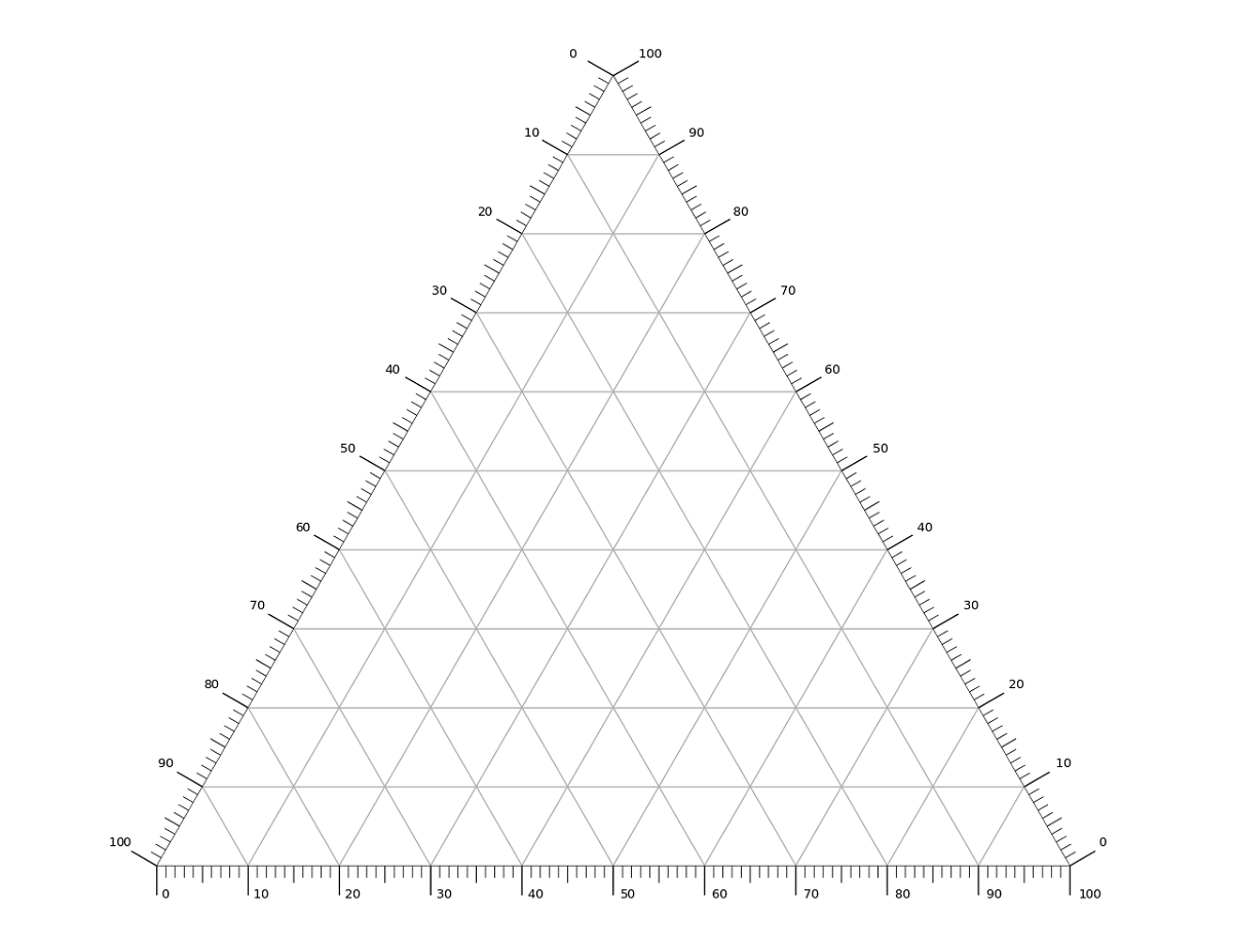 Blank Ternary Diagram
