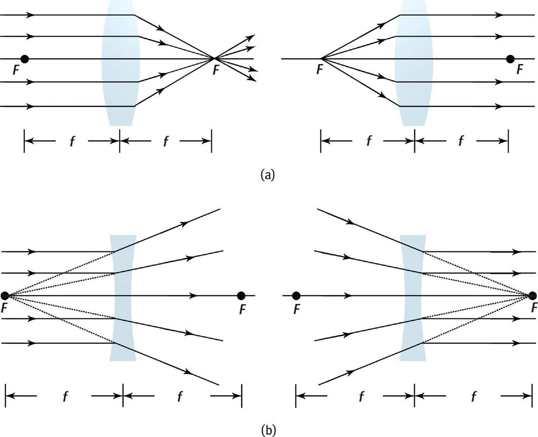Converging and Diverging Lenses Ray Diagrams