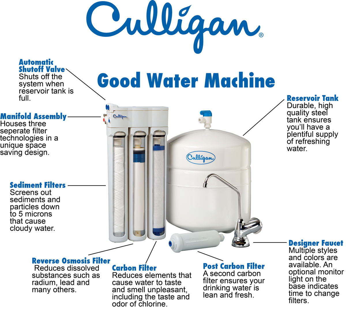 Culligan Reverse System Osmosis Diagram