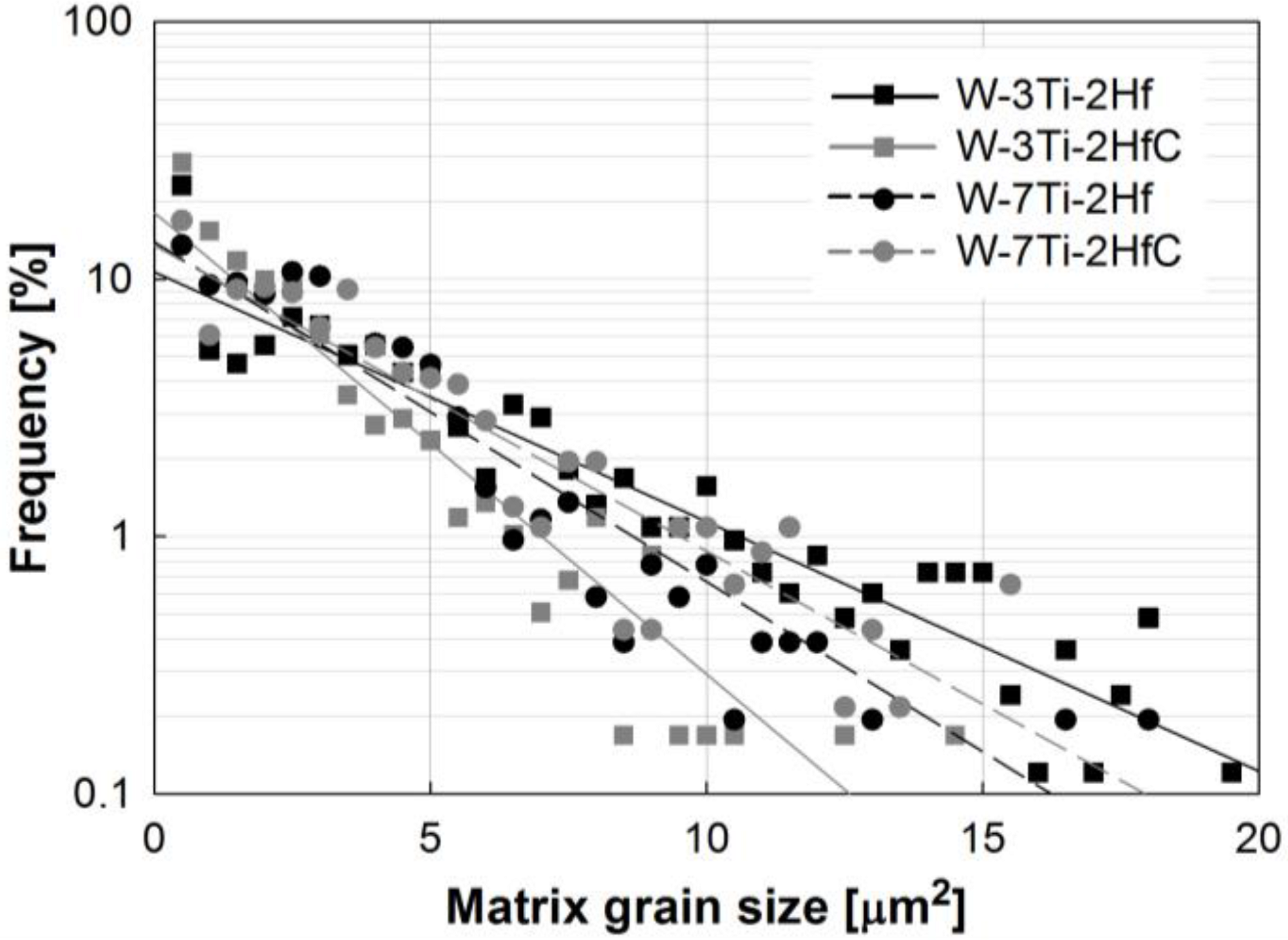 Grain Size Ternary Diagram