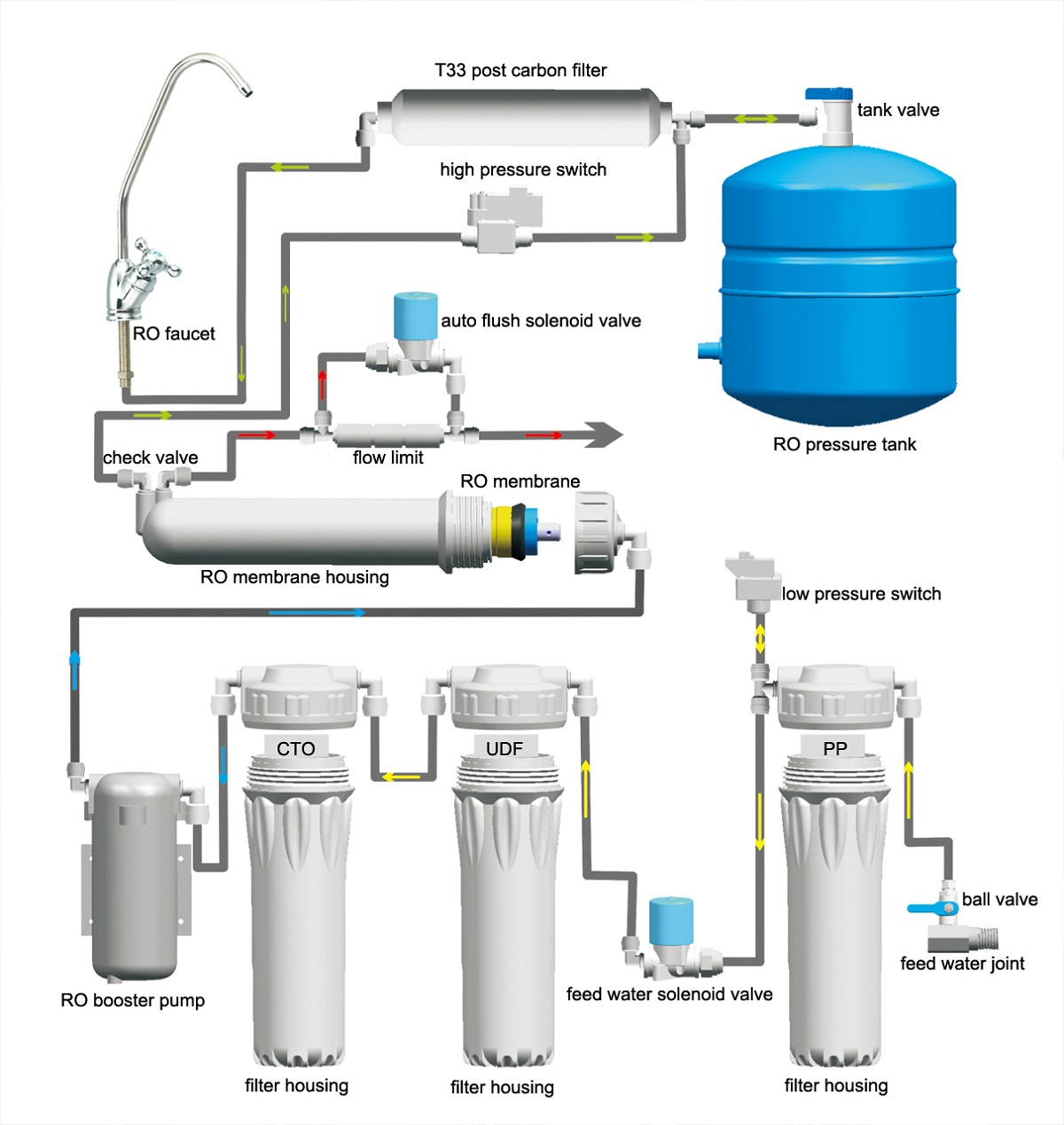 Industrial Reverse System Osmosis Diagram