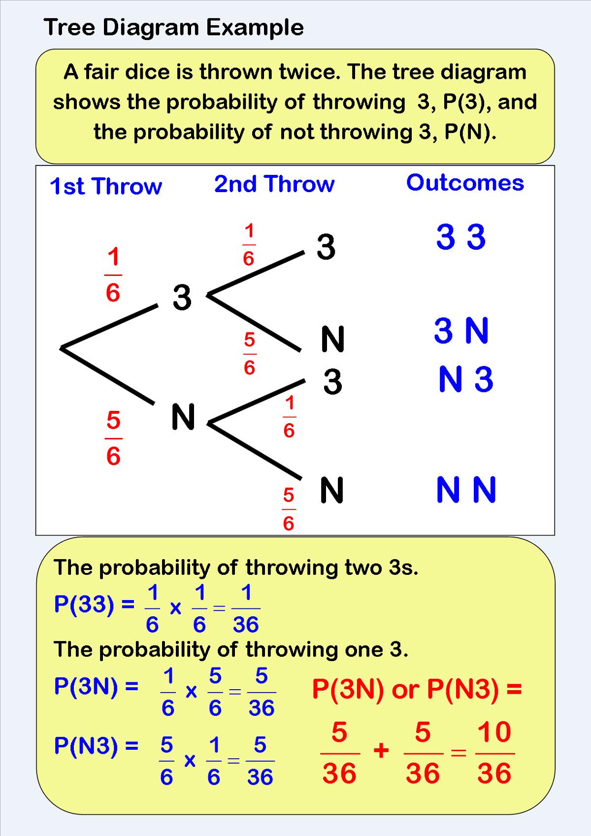 Missing Values Tree Diagram Probability