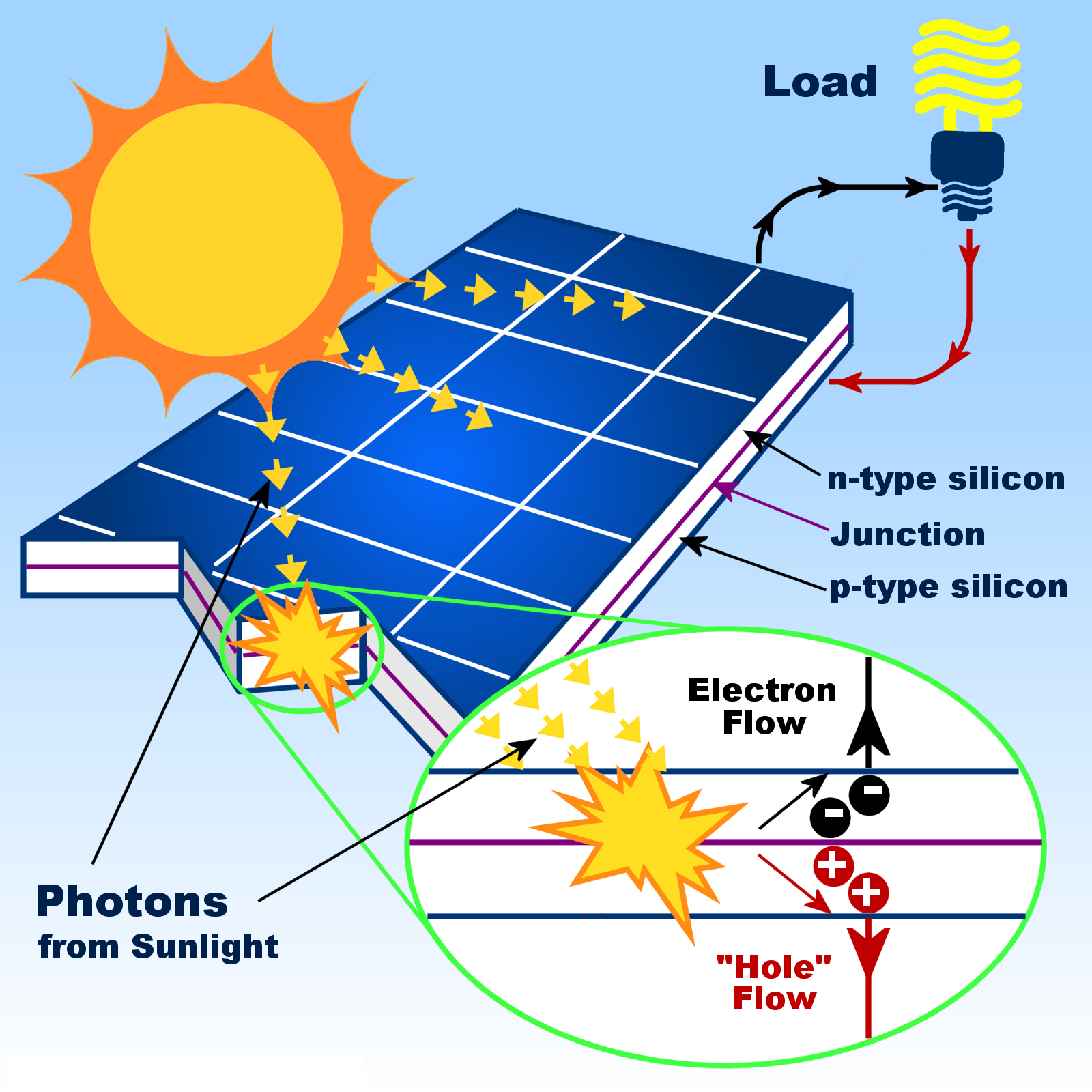 Part of solar panel diagram