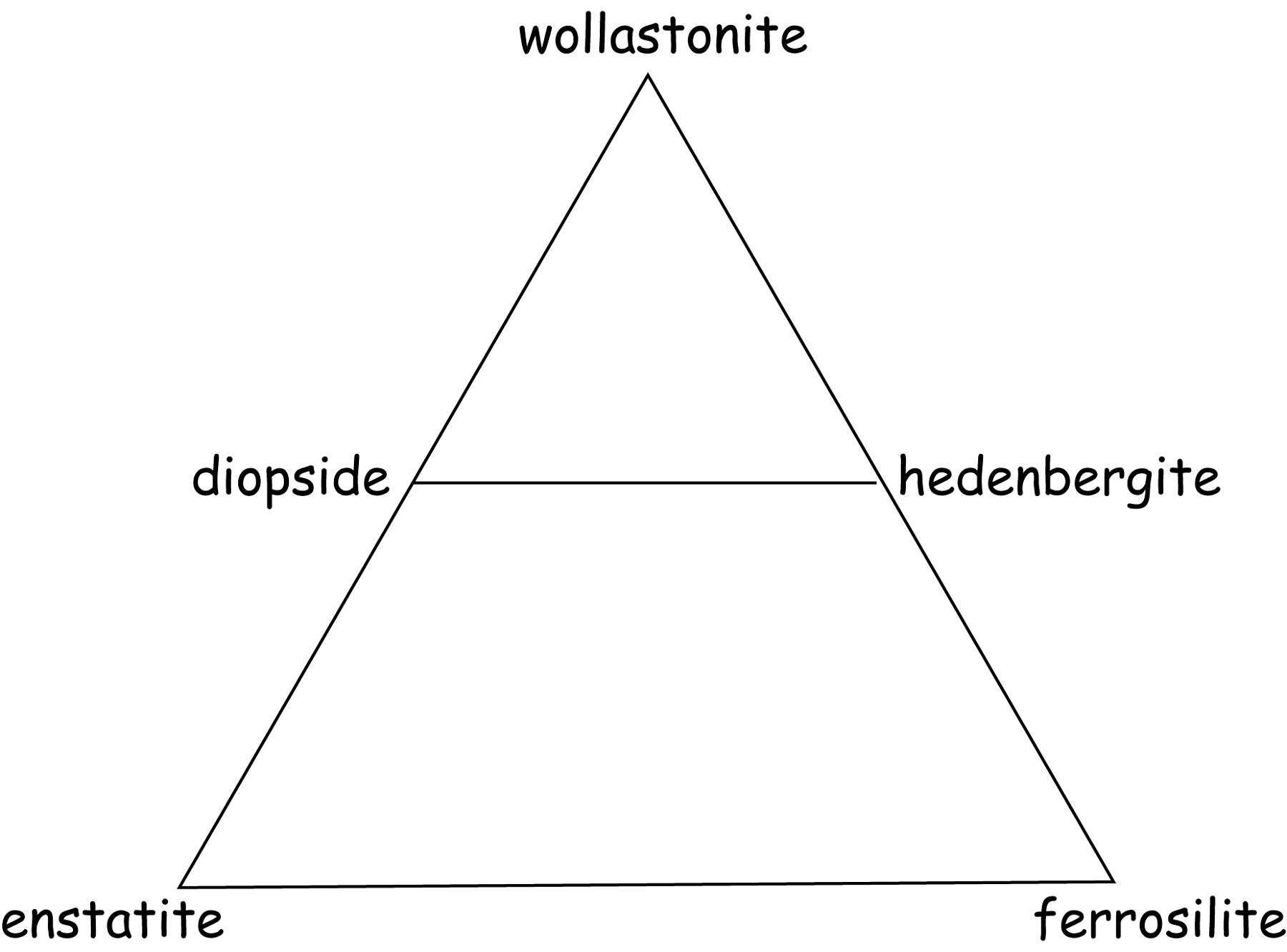 Pyroxene Ternary Diagram