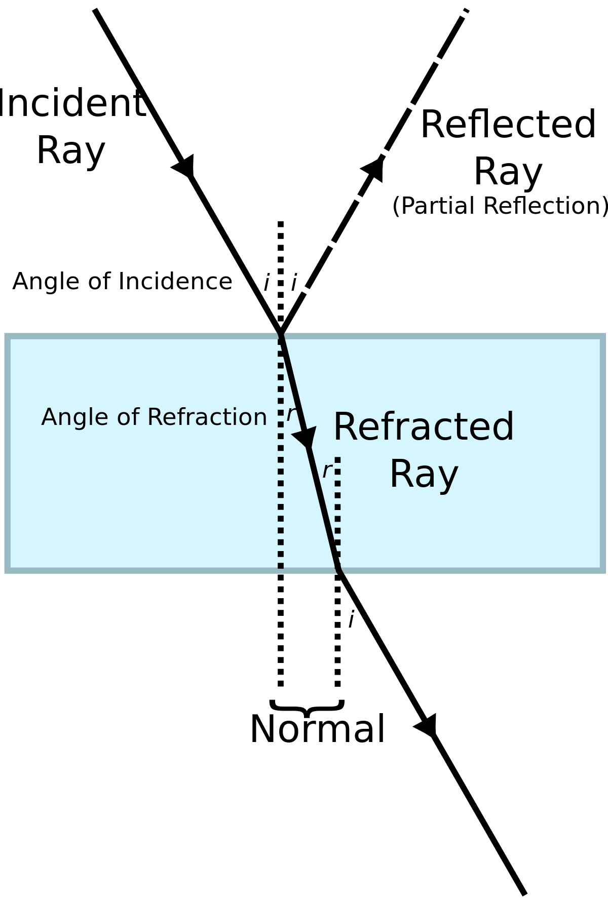 Ray Diagram Labeled