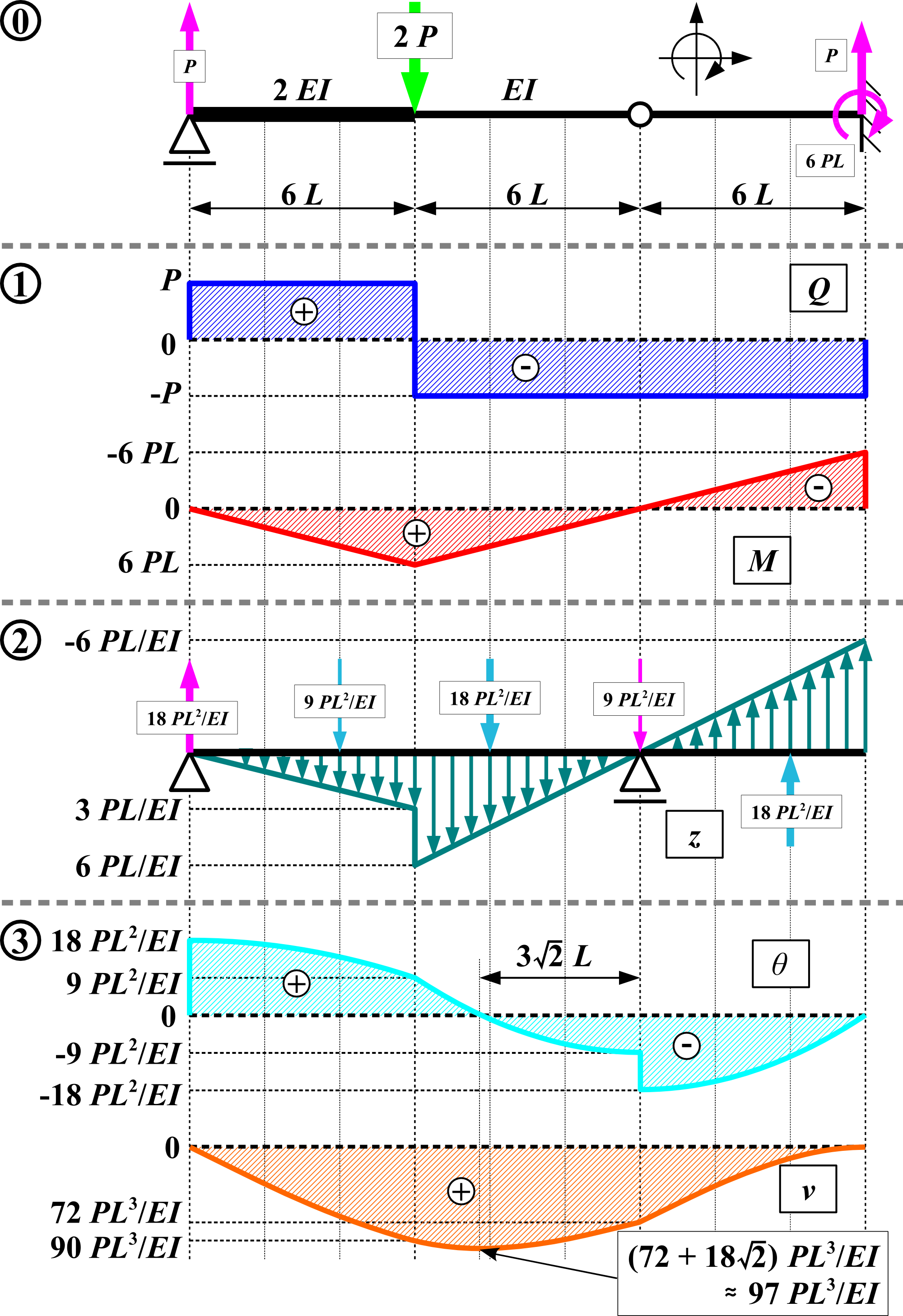 Shear and Moment Diagram 6-4