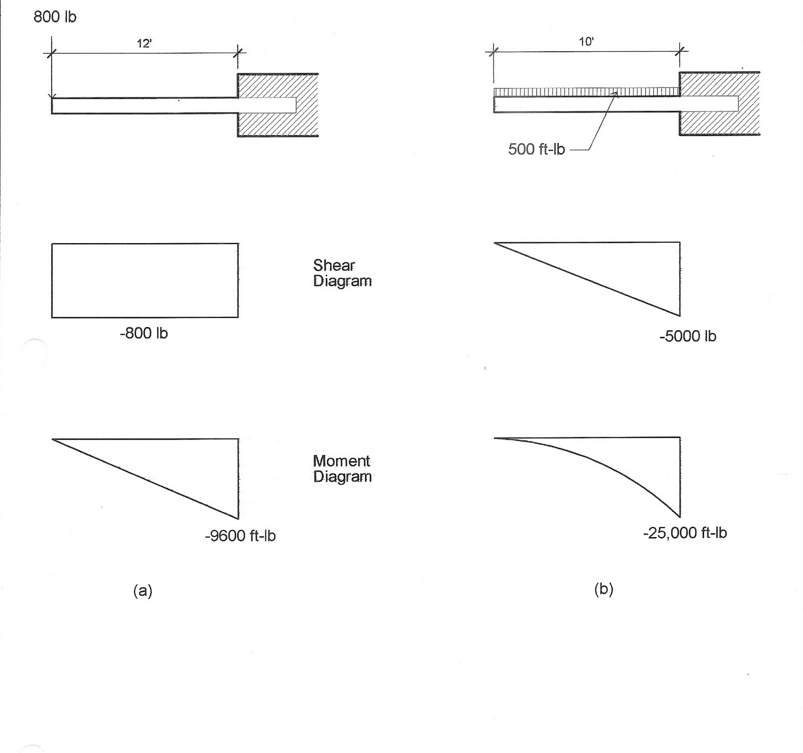 Shear and Moment Diagrams Cantilevers