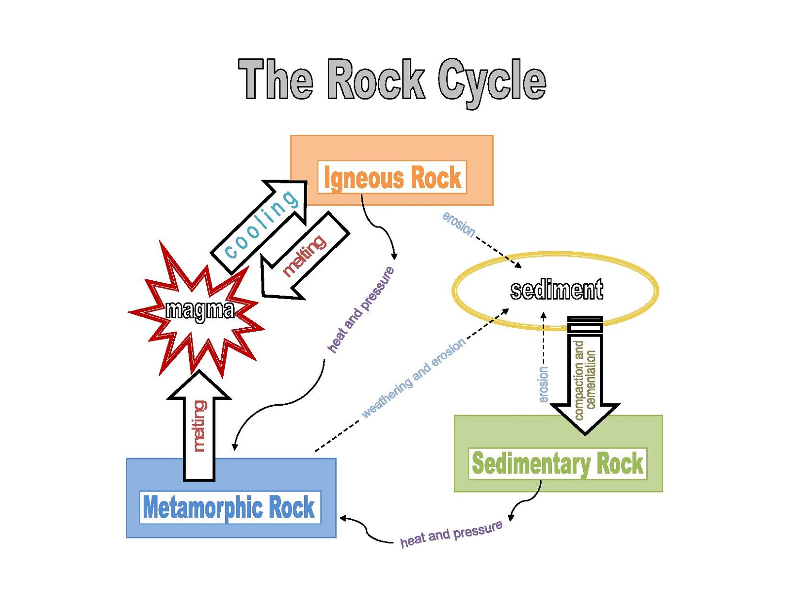 The Rock Cycle Diagram Simple