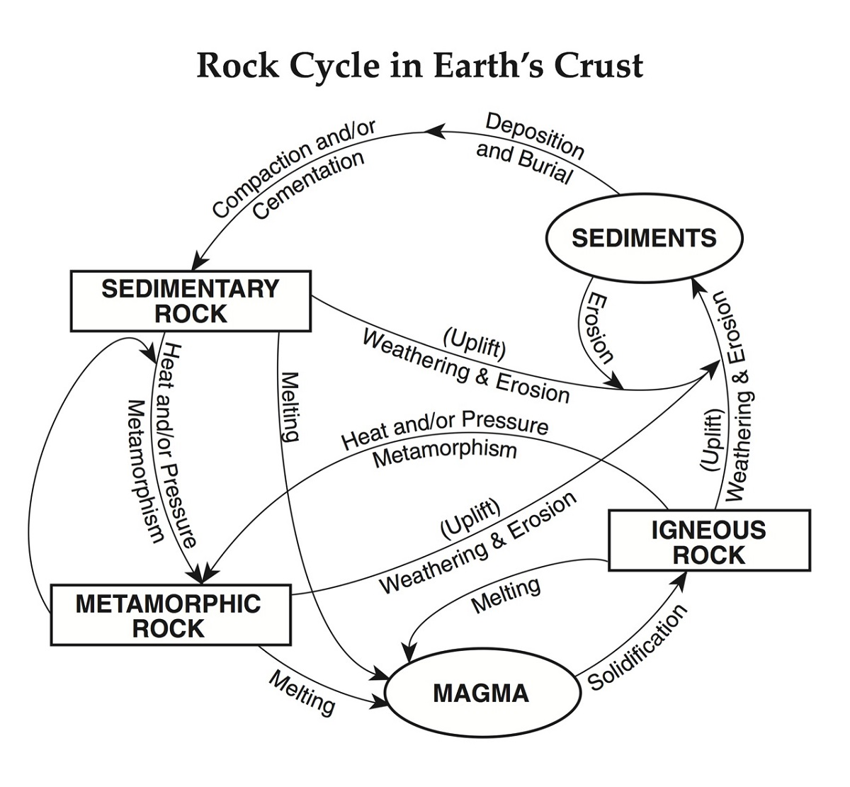 The Rock Cycle Diagram to Label