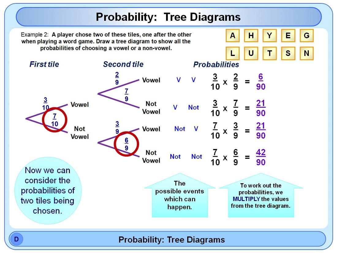 Tree Diagram Probability Examples