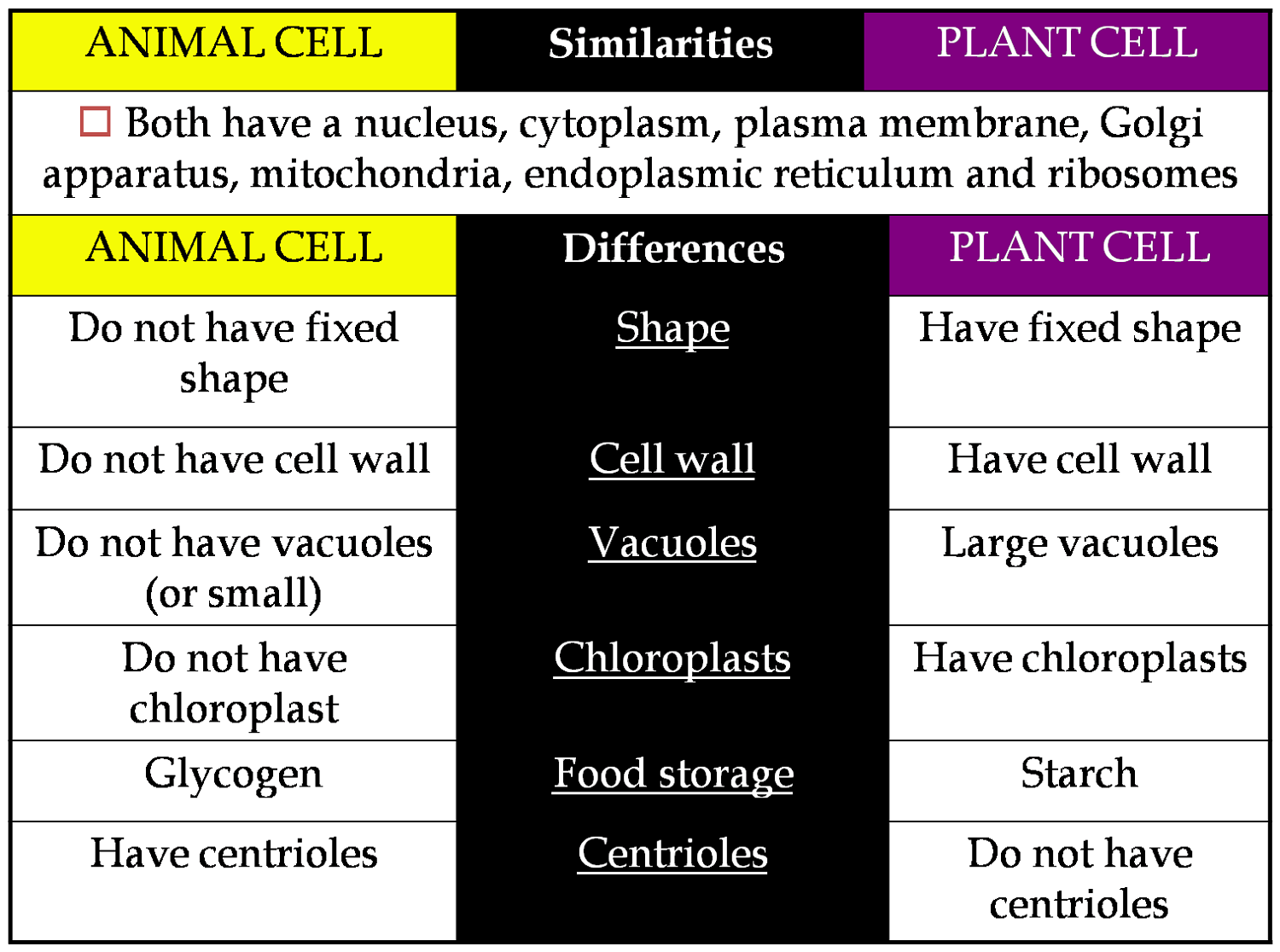Compare and Contrast Plant and Animal Cell Diagram