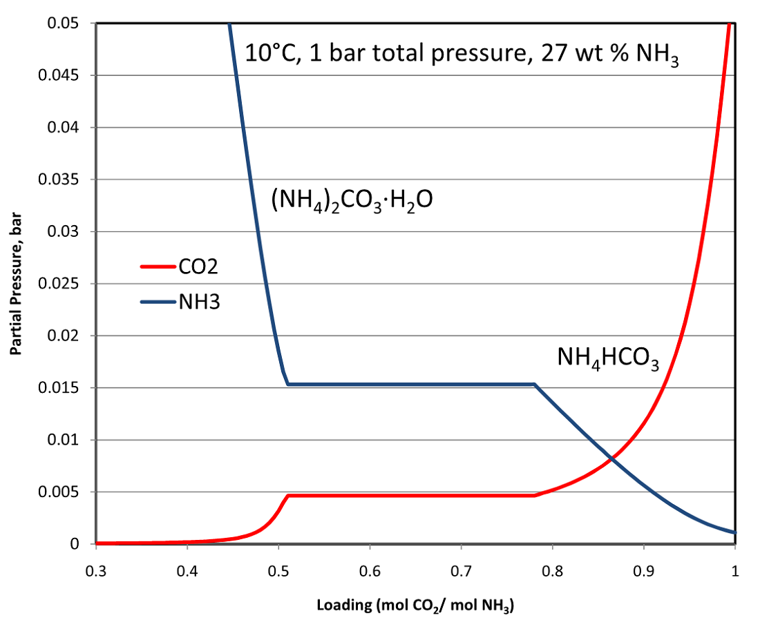Equilibrium Phase Diagram of CO2