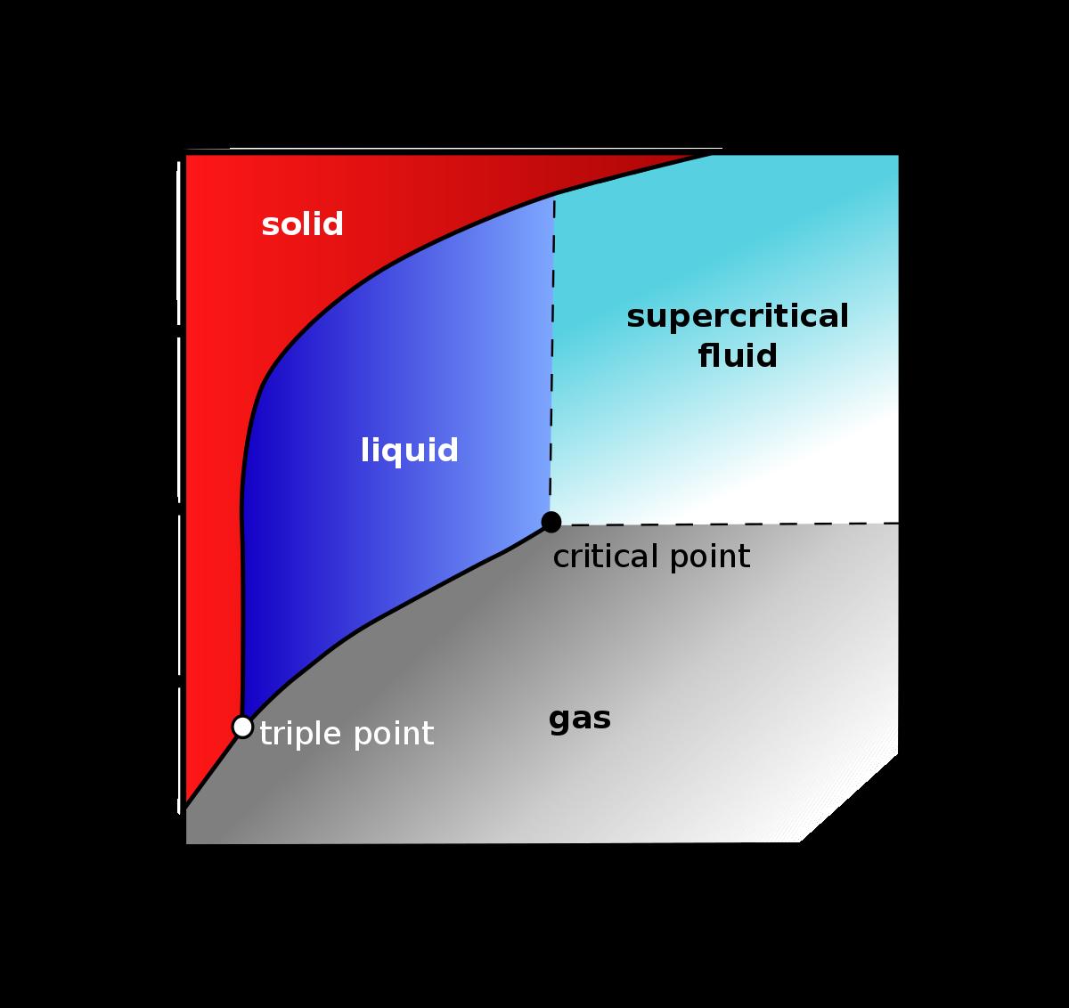 Pressure Temperature Phase Diagram of CO2