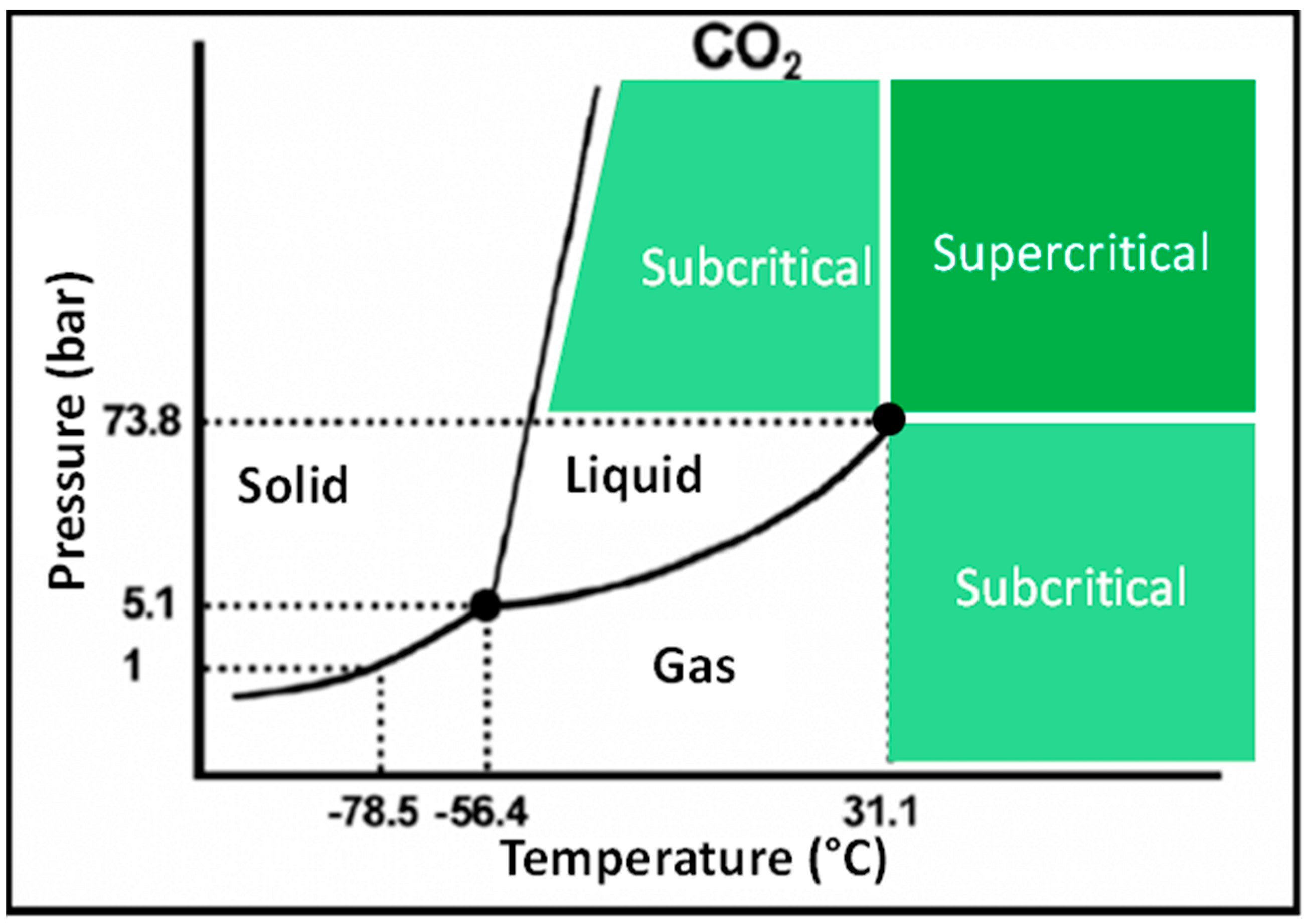 Supercritical Phase Diagram of CO2