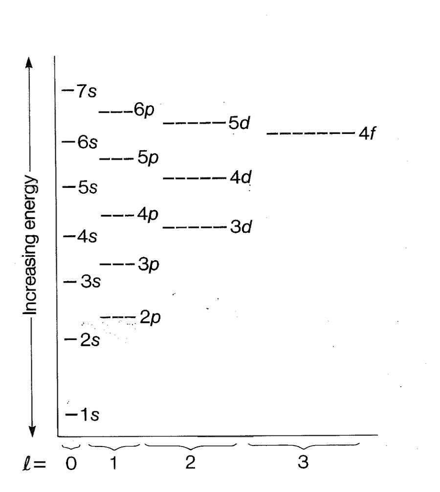 Aufbau Diagram Energy Levels