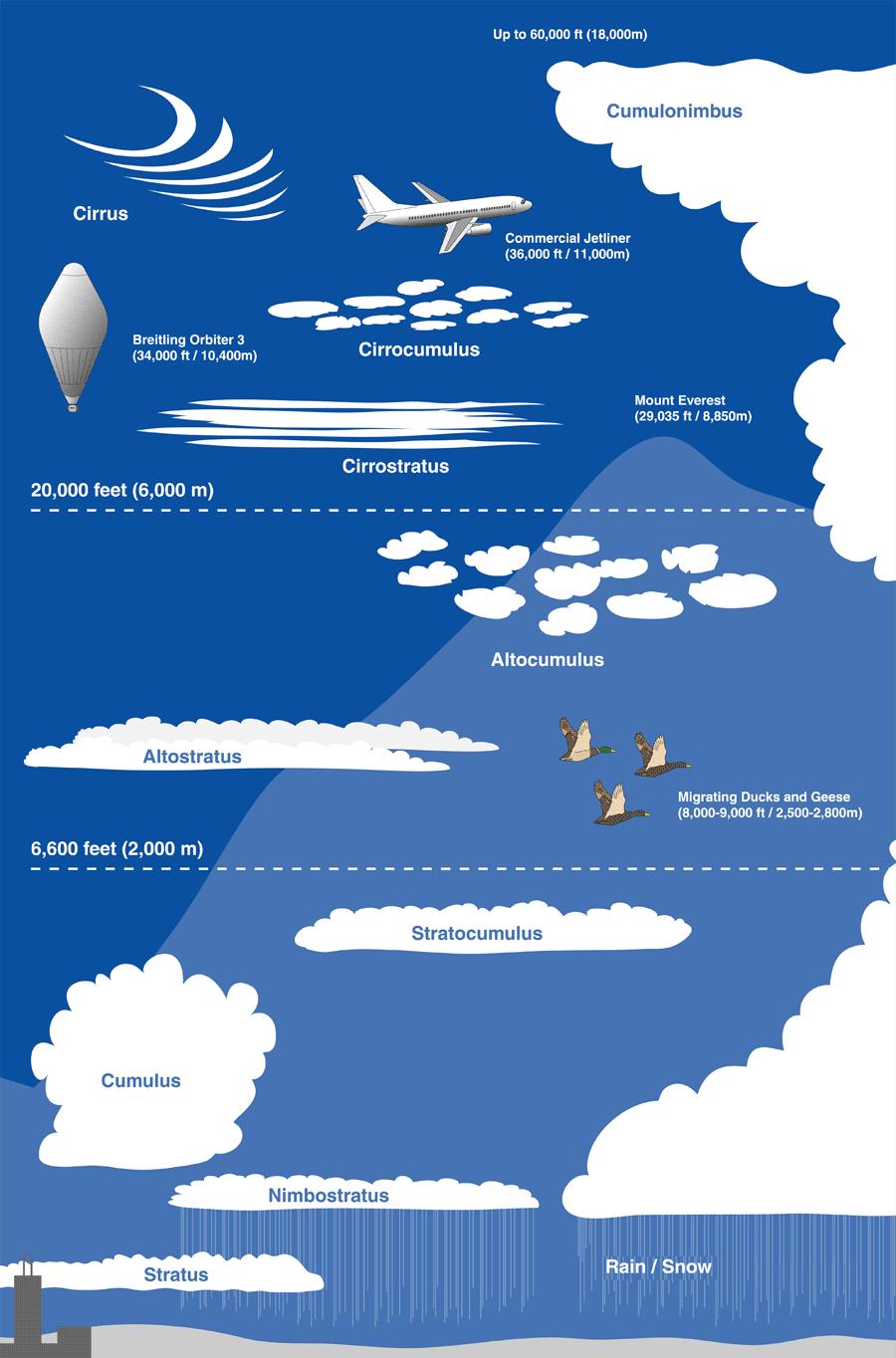 Cloud Diagram Layers