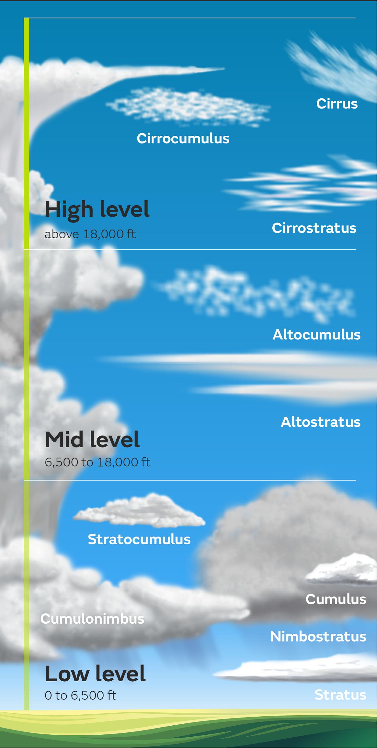 Cloud Diagram Weather