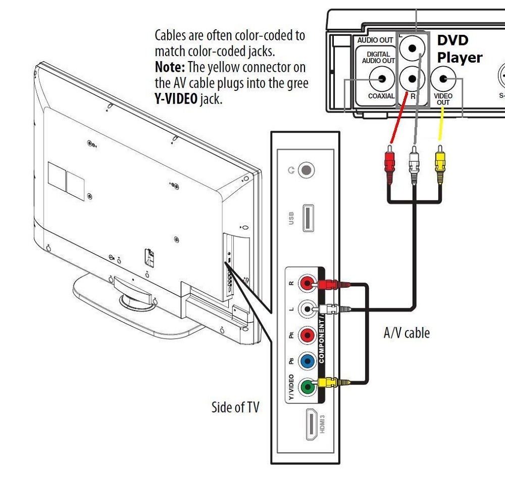 DVD to TV Diagram Hook Up