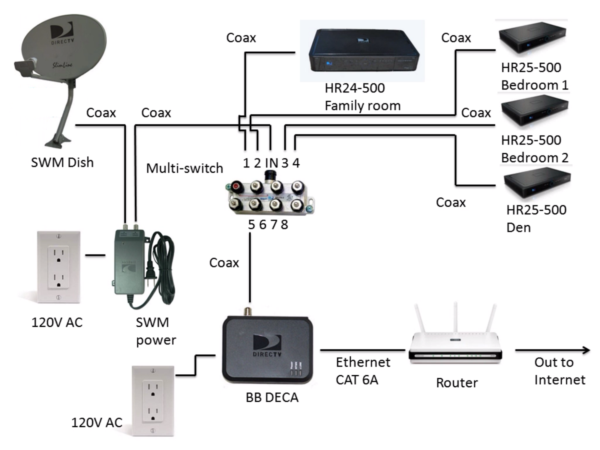 Direct TV Diagram Cable Connection