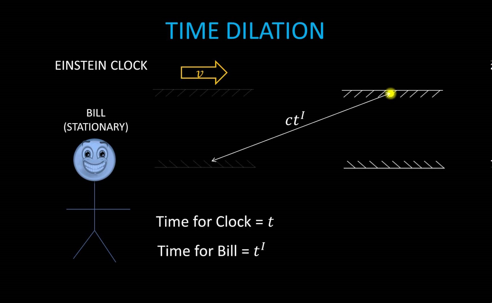Space time Diagram Dilation