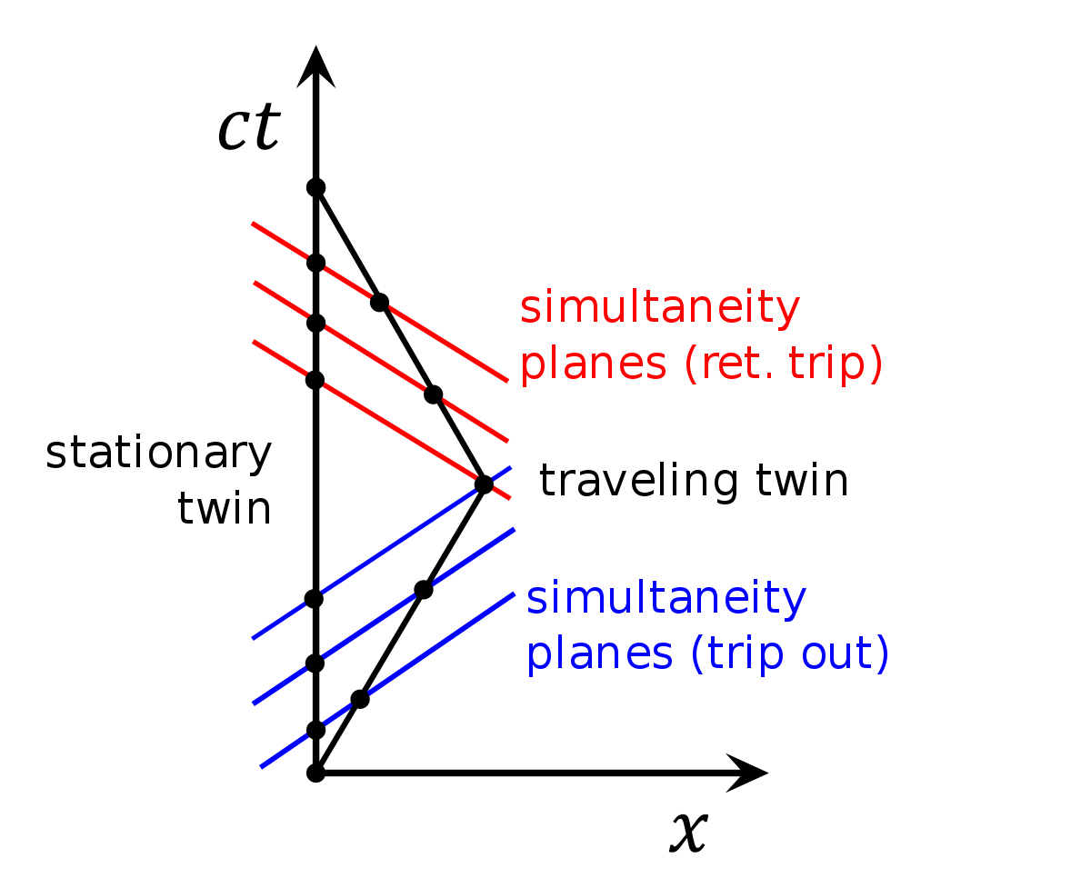 Space time Diagram Simplified
