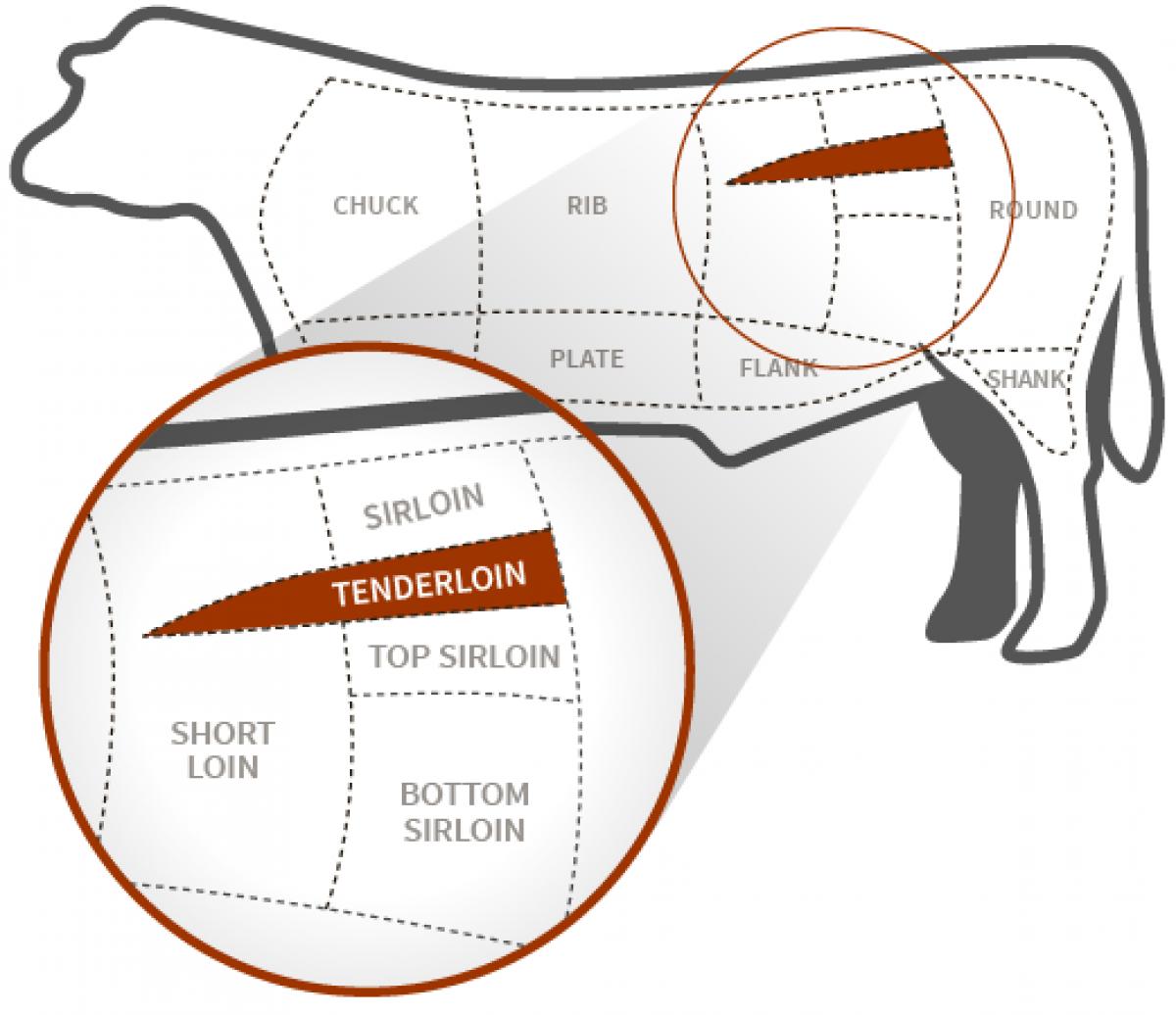 Tenderloin Beef Diagram