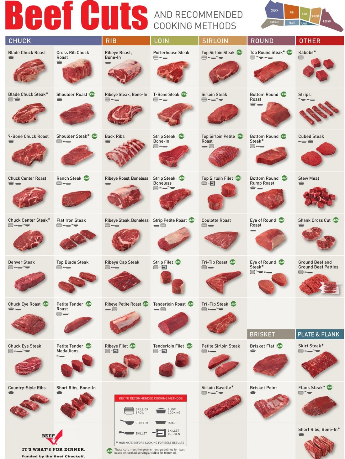 Cuts of beef diagram meat