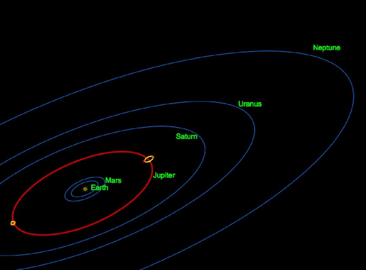 Diagram of Solar System Orbits