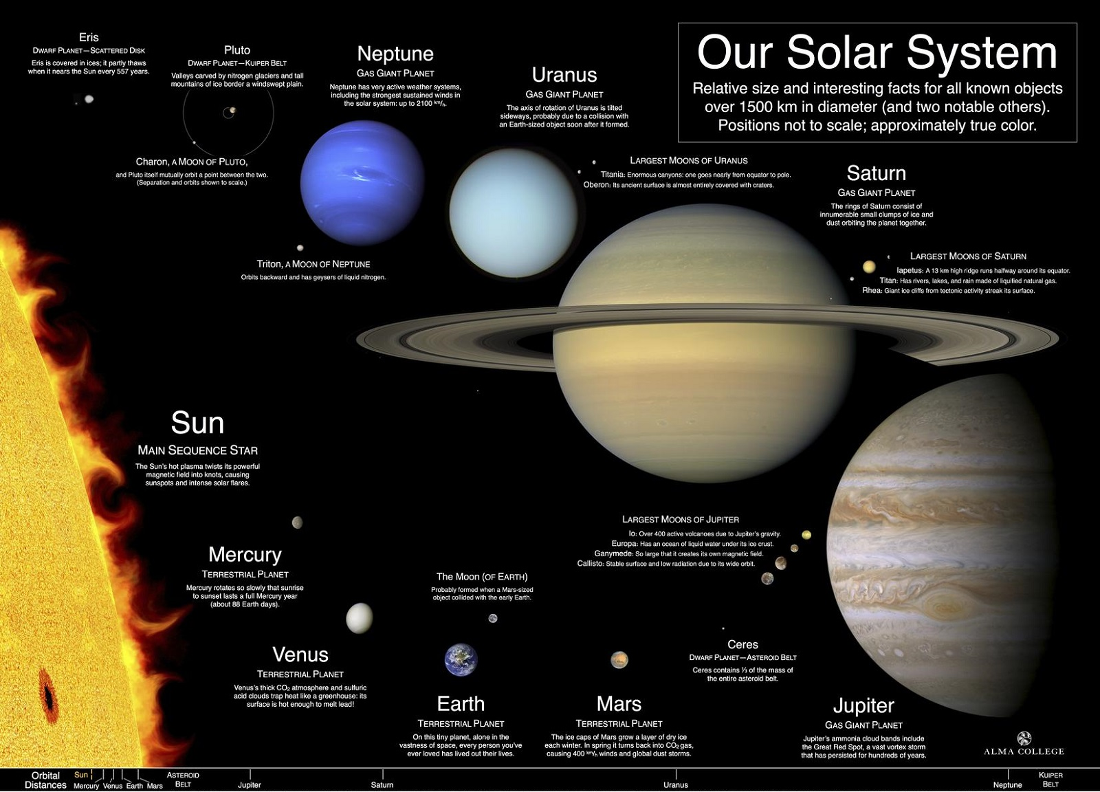 Diagram of Solar System Scale Model