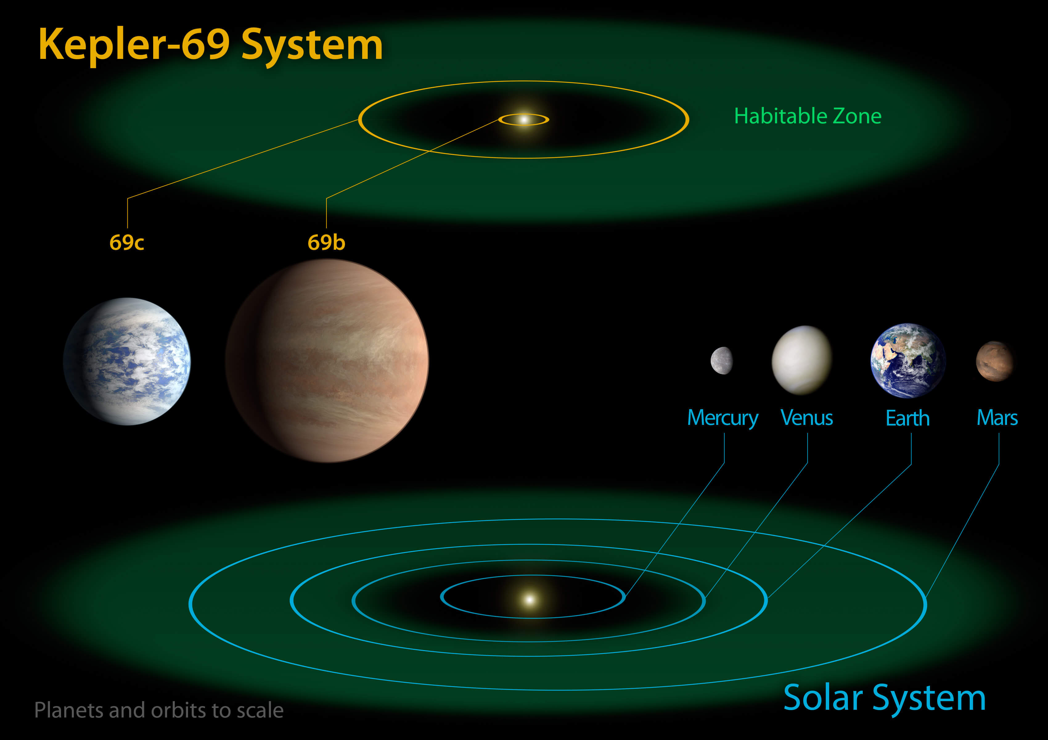 Diagram of Solar System Today