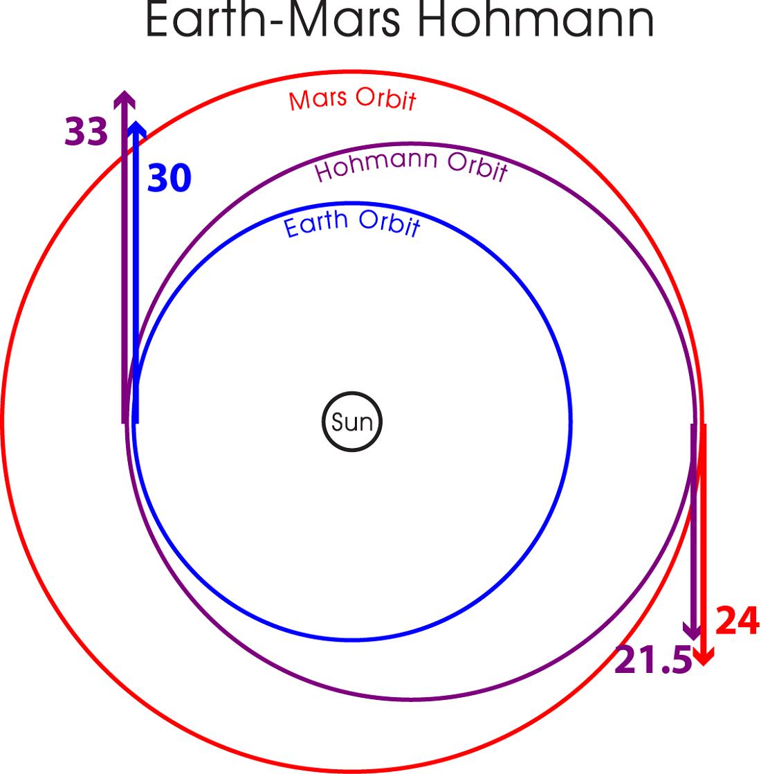 Venn Diagram of the Solar System